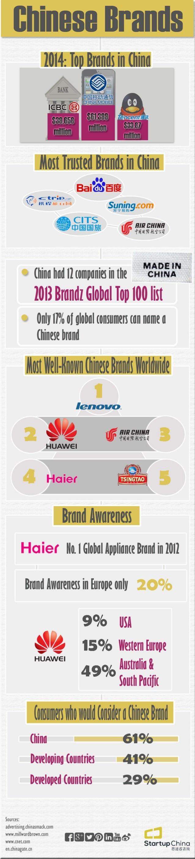 An Overview of Chinese Brands