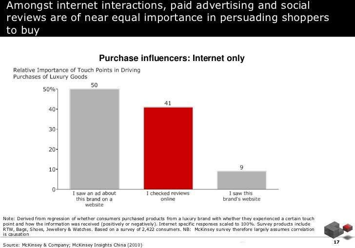 Amongst internet interactions, paid advertising and social reviews are of near equal importance in persuading shoppers to ...