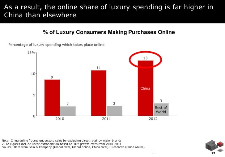 As a result, the online share of luxury spending is far higher in China than elsewhere                            % of Lux...