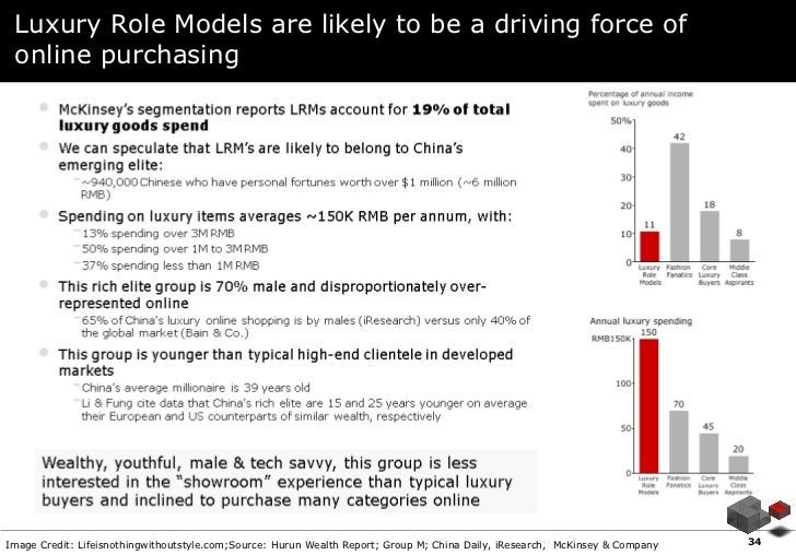 Luxury Role Models are likely to be a driving force of online purchasing                                                  ...
