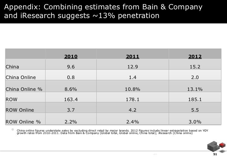 Appendix: Combining estimates from Bain & Companyand iResearch suggests ~13% penetration                                  ...