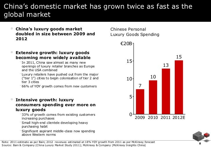 China's domestic market has grown twice as fast as the global market     •   China's luxury goods market                  ...