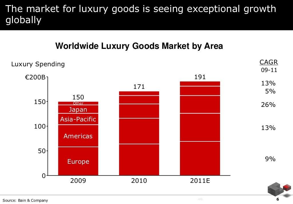 luxury things market