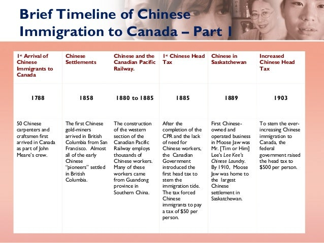canada immigration history essay At the start of the century, canada's immigration policy, canada's immigration policy wasn't fair but as the century comes to an end, canada's immigration policy became entirely different there were a lot of racism in the first half of the century but most of this racism in the immigration policy disappeared from 1967 and on.