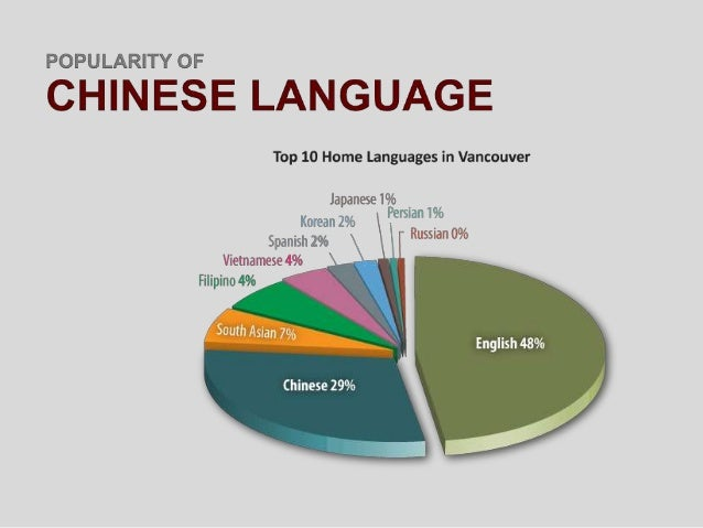 Chinese Language - Top 10 speaking languages