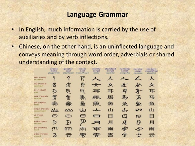 Chinese spoken is different from other language • The pitches and tones of spoken Chinese is different from the English sp...