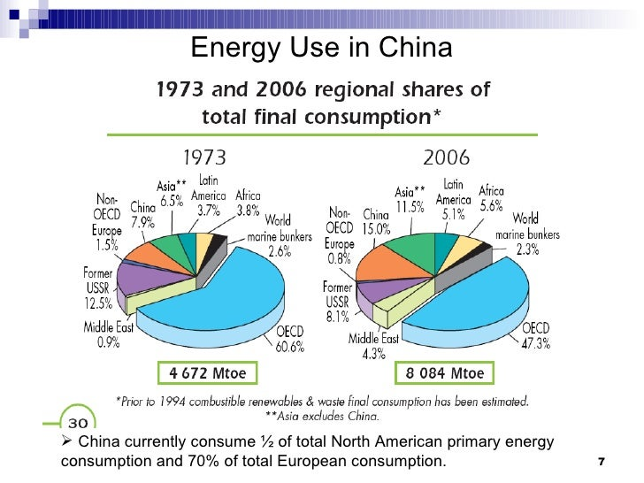 strategies on sustainable development of chinese The paper briefly summarizes china's energy situation and sustainable  development strategy as they were by 2009 the energy consumption.