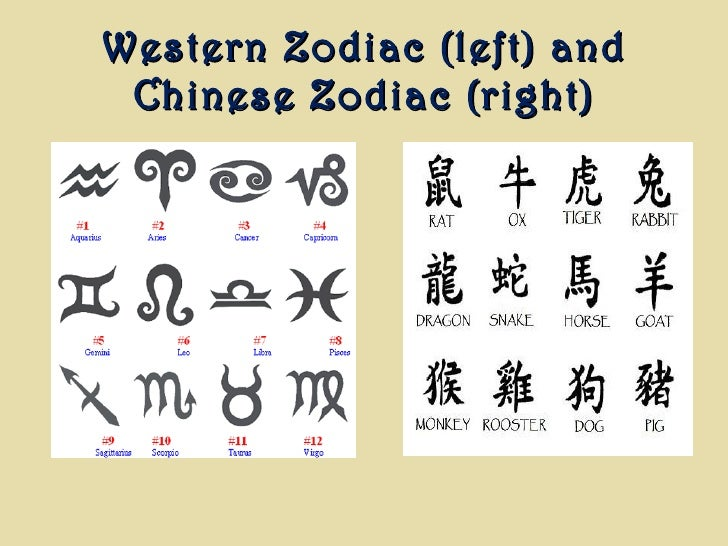 Western Zodiac (left) and Chinese Zodiac (right)