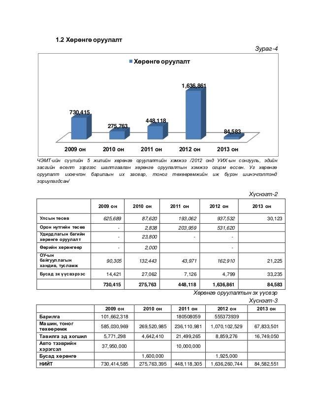 1.2 Хөрөнгө оруулалт Зураг-4 ЧЭМТ-ийн сүүлийн 5 жилийн хөрөнгө оруулалтийн хэмжээ /2012 онд УИХ-ын сонгууль, эдийн засгийн...