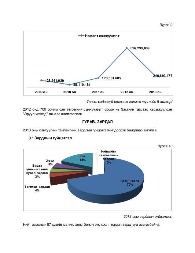 Зураг-9 Төлөвлөгдөөгүй орлогын хэмжээ /сүүлийн 5 жилээр/ 2012 онд 700 орчим сая төгрөгний санхүүжилт орсон нь Засгийн газр...