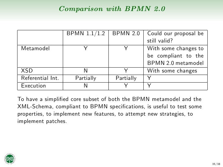 43 comparison with bpmn - Bpmn Xml