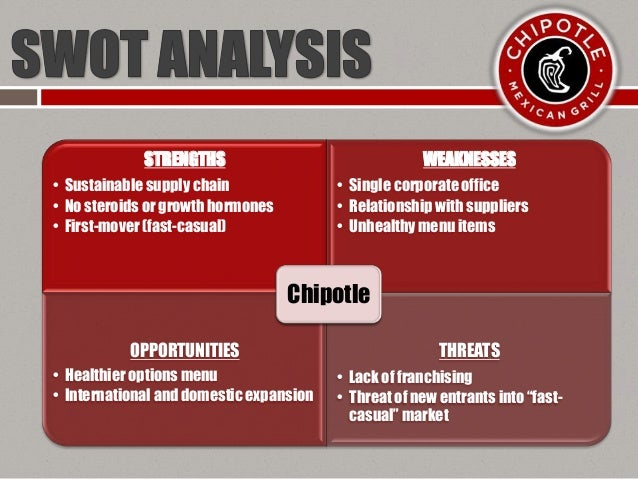 chipotle threats opportunities