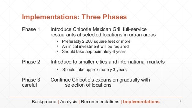 chipotle recommendations Chipotle has lagged on digital initiatives, and shaich shares a vision for healthier fast food with ells j patrick doyle doyle, 54, has spent 20 years at domino's pizza inc and has been ceo.
