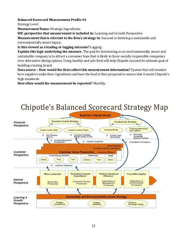 balanced scorecard research papers