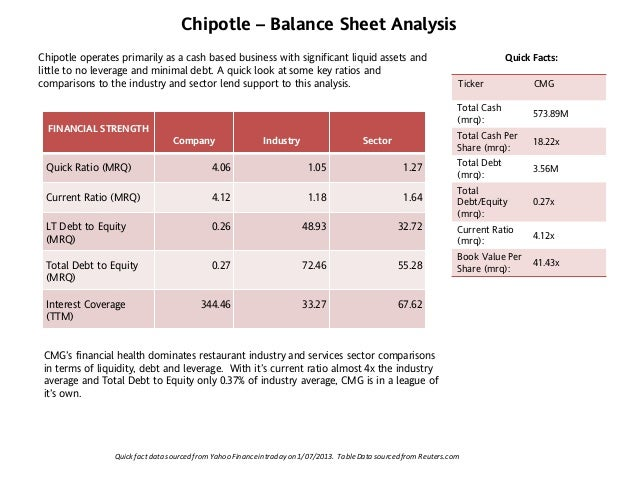 chipotle financial analysis Change the date range, chart type and compare chipotle mexican grill, inc against other companies  analysis options  the relaunch of chorizo as a limited-time menu item comes as chipotle .