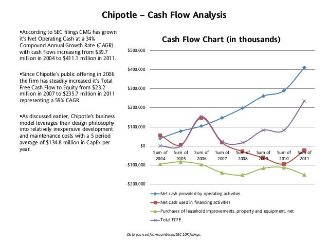 chipotle financial analysis The chipotle mexican grill, inc financial analysis covers the income statement and ratio trend-charts with balance sheets and cash flows presented on an annual and quarterly basis the report outlines the main financial ratios pertaining to profitability, margin analysis, asset turnover, credit ratios, and company's long-term solvency.