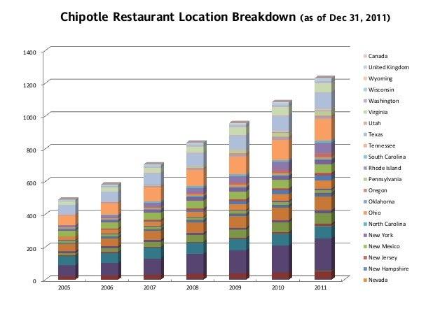 Chipotle Equity AnalysisAn Expensive Burrito