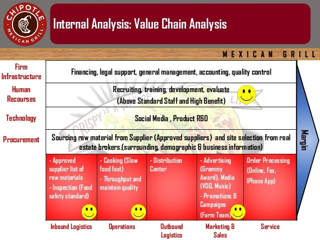 Value Chain Analysis and its Relationship to Strategic Cost Analysis