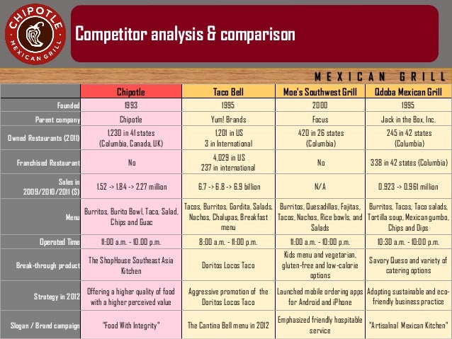 """five force analysis of chipotle mexican grill Matt mcdougan porter's five forces – the """"fast-casual"""" industry rivalry  4  brief overview and company history: chipotle mexican grill was."""