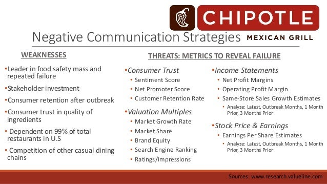 Crisis Communication - Meaning, Need and its Process