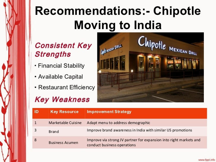 chipotle recommendation In october 2012, chipotle mexican grill signed an agreement with the ciw and became the 11th company to join the chipotle had closed 43 stores in washington and oregon pending the results and recommendations of the involved health authorities on november 5, the us centers for.