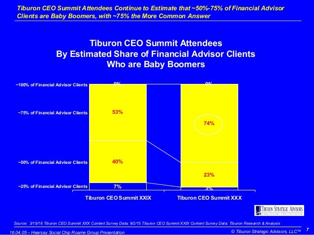 Wealth Management Trends 2016: Findings from Tiburon Advisors