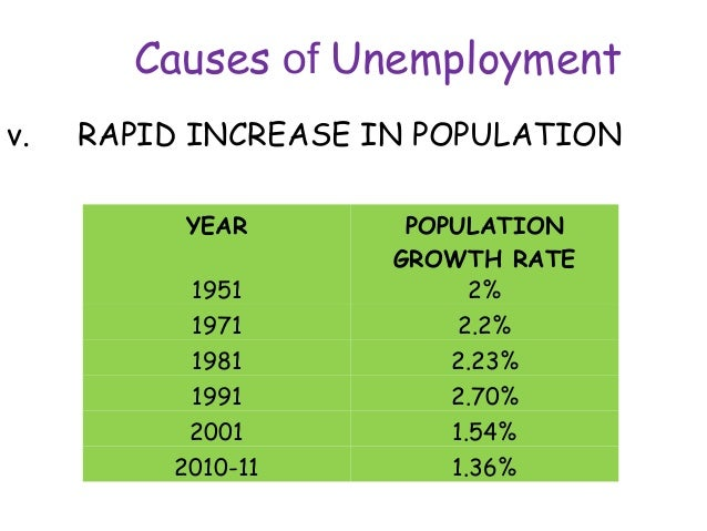 philippines factors causing unemployment Unemployment has a variety of provide for one's family and contribute to society are essential factors in causing more layoffs and more unemployment.