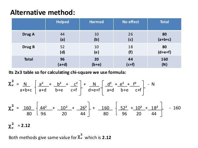 Alternative method: Helped Harmed No effect Total Drug A 44 (a) 10 (b) 26 (c) 80 (a+b+c) Drug B 52 (d) 10 (e) 18 (f) 80 (d...