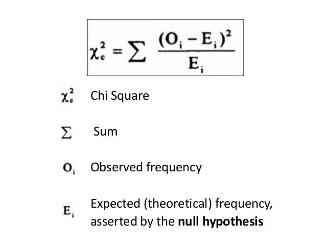 Chi Square Sum Observed frequency Expected (theoretical) frequency, asserted by the null hypothesis