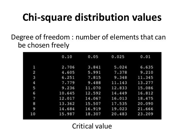 Chi-square distribution values Degree of freedom : number of elements that can be chosen freely Critical value