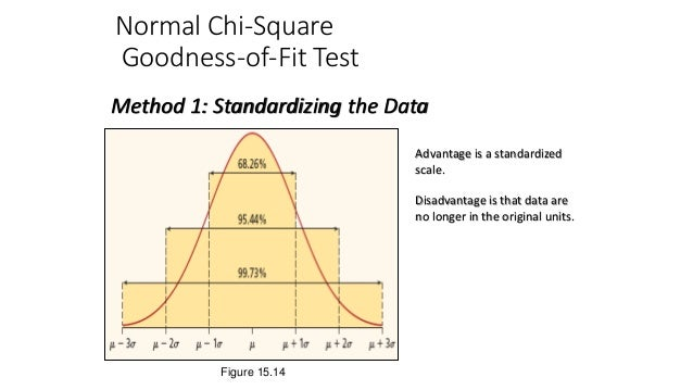 Normal Chi-Square Goodness-of-Fit Test Method 1: Standardizing the Data Advantage is a standardized scale. Disadvantage is...