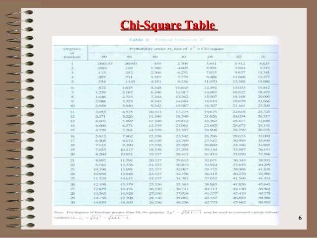 66 Chi Square TableChi Square Table ...