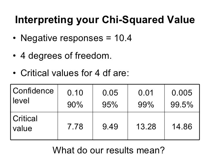 Chi square worked example for Chi square table 99 degrees of freedom