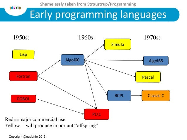 programming language pl1 The pl/i parser conforms to the language as defined by ibm and to the standards   programming language pl/i iso 6160:1979 programming languages - pl/i.