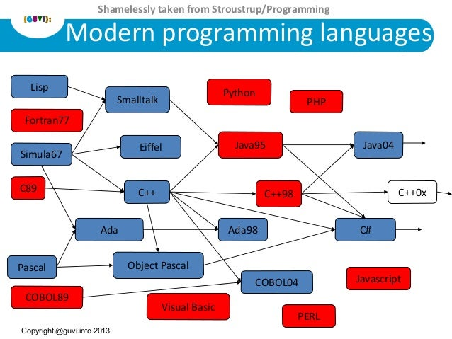 C programming a modern approach Ansi c compiler online