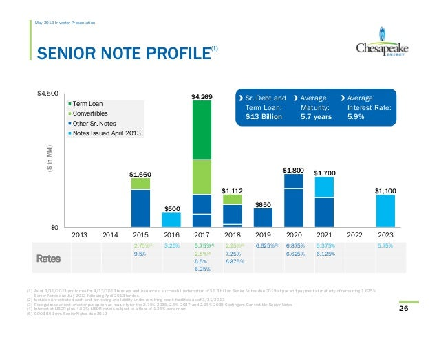 May 2013 Chesapeake Energy Investor Presentation