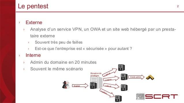 2Le pentest › Externe › Analyse d'un service VPN, un OWA et un site web hébergé par un presta- taire externe › Souvent trè...