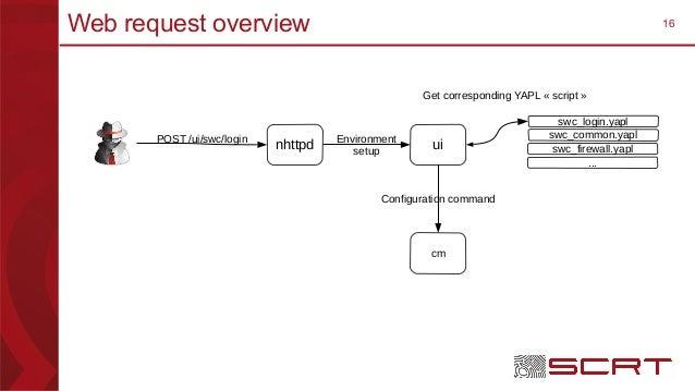 16Web request overview nhttpd swc_login.yapl swc_common.yapl swc_firewall.yapl ... ui cm POST /ui/swc/login Environment se...