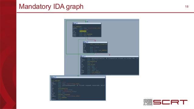 18Mandatory IDA graph