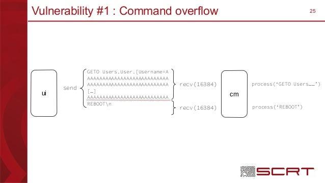25Vulnerability #1 : Command overflow ui cm GETO Users.User.[Username=A AAAAAAAAAAAAAAAAAAAAAAAAAAA AAAAAAAAAAAAAAAAAAAAAA...