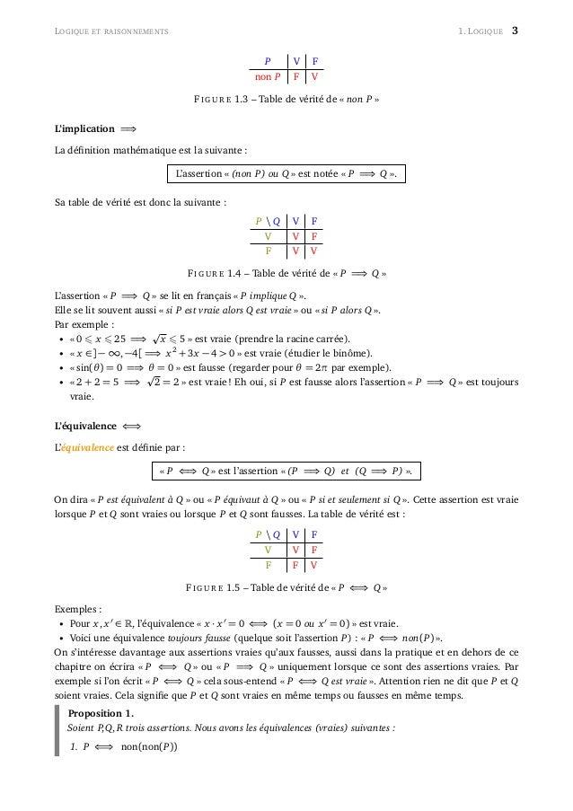 LOGIQUE ET RAISONNEMENTS 1. LOGIQUE 3 P V F non P F V FI G U R E 1.3 – Table de vérité de « non P » L'implication =⇒ La dé...