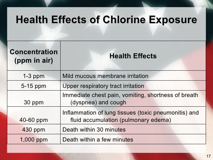 Chlorine Hazards 2009