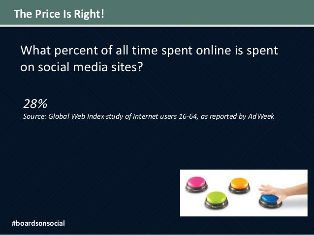 The Price Is Right! What percent of all time spent online is spent on social media sites? 28% Source: Global Web Index stu...