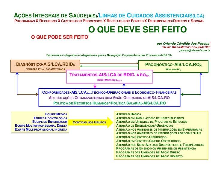 AÇÕES INTEGRAIS DE SAÚDE(AIS)/LINHAS DE CUIDADOS ASSISTENCIAIS(LCA)PROGRAMAS X RECURSOS X CUSTOS POR PROCESSOS X RECEITAS ...