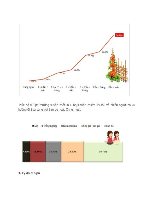 Báo cáo về chăm sóc sắc đẹp ở spa 2012 Slide 3
