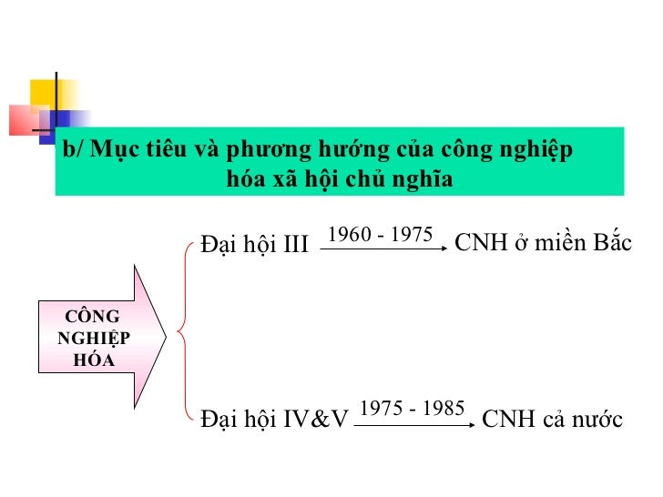 b/ Mục tiêu và phương hướng của công nghiệp               hóa xã hội chủ nghĩa           Đại hội III 1960 - 1975 CNH ở miề...
