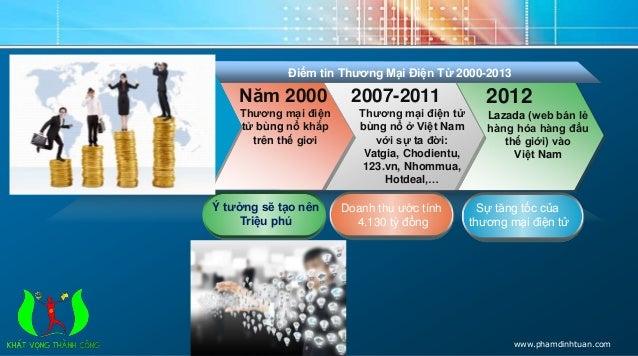 Điểm tin Thương Mại Điện Tử 2000-2013  2007-2011  Thương mại điện tử  bùng nổ ở Việt Nam  với sự ta đời:  Vatgia, Chodient...