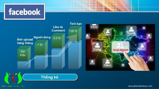 Ảnh upload  hàng tháng  Người dùng  Like và  Comment  Tình bạn  Thống kê  300  triệu  1 tỷ  3,2 tỷ  125 tỷ  www.phamdinhtu...