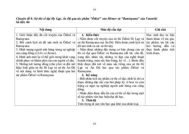 """16Chuyên đề 8: Sử thi cổ đại Hy Lạp, Ấn Độ qua tác phẩm """"Ôđixê"""" của Hômer và """"Ramiayana"""" của VanmikiSố tiết: 04           ..."""