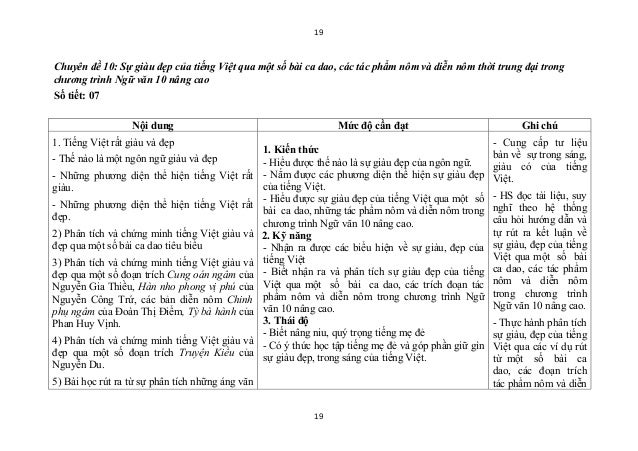 19Chuyên đề 10: Sự giàu đẹp của tiếng Việt qua một số bài ca dao, các tác phẩm nôm và diễn nôm thời trung đại trongchương ...